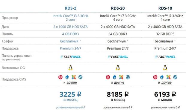 fastvps выделенные серверы